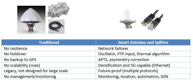 Smart Antenna for Telecom Network Monitoring