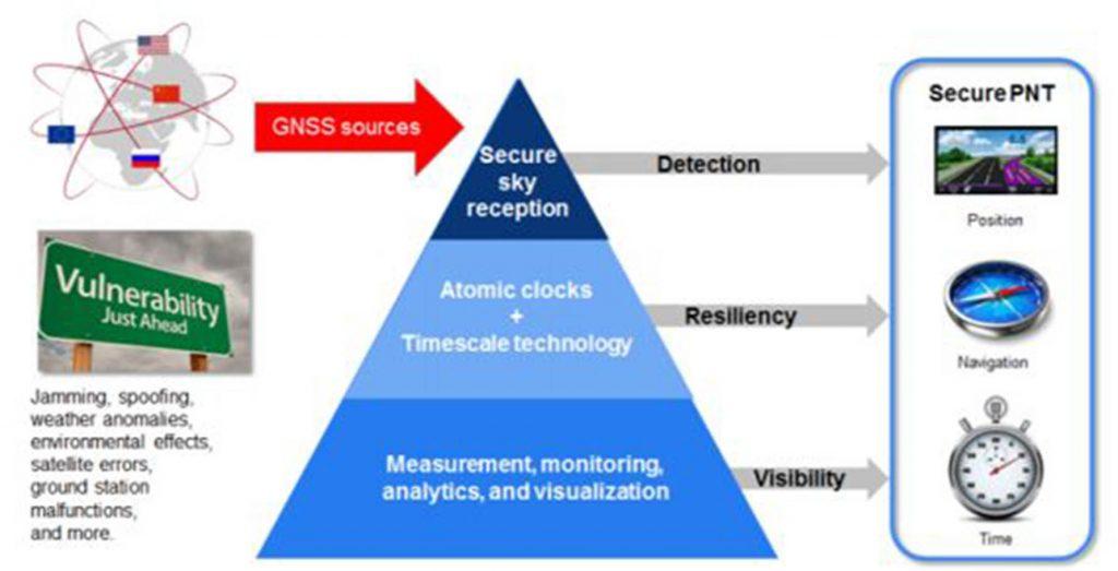 Secure Position, Navigation & Time