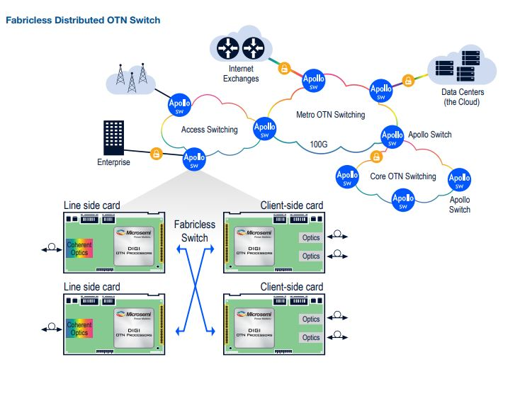 Implement DIGI OTN Processors to Develop Fabricless Switch