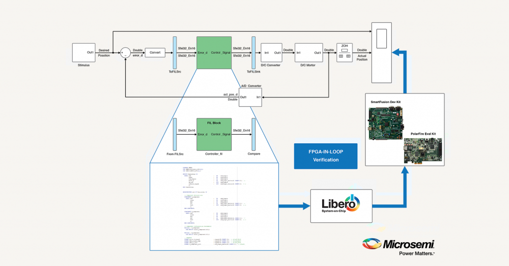 MathWorks Delivers Integrated FPGA-in-the-Loop Workflow for ...