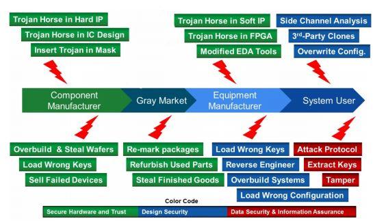 PolarFire™ Non-Volatile FPGA Family Delivers Ground Breaking Value