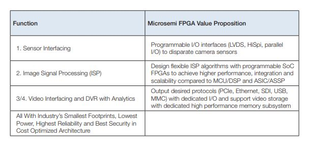 IP Security Camera Solutions: FPGA-Based Video Processing +