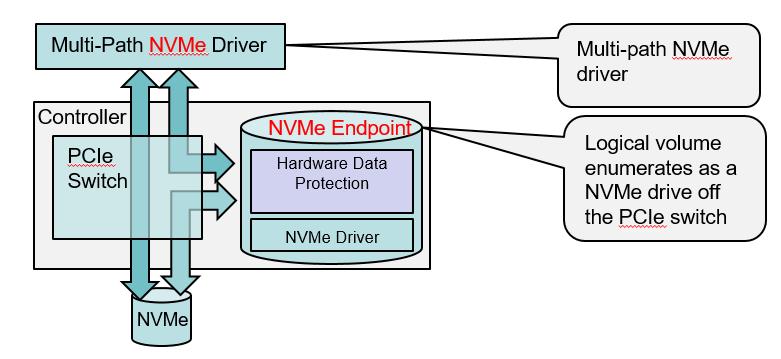 Ensuring Data Availability for NVMe-based Storage « Microsemi