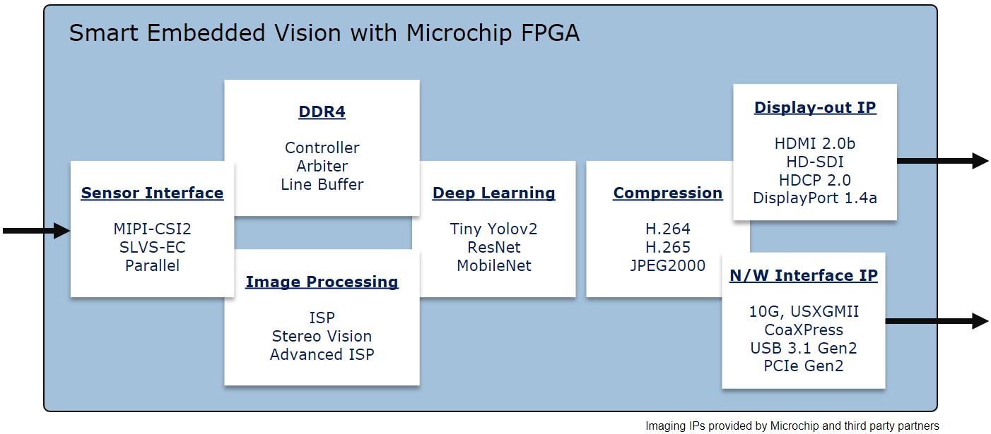 Smart Embedded Vision