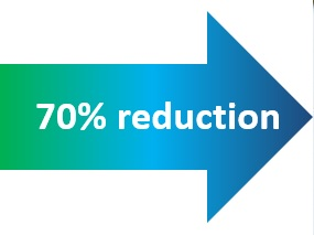 70% reduction