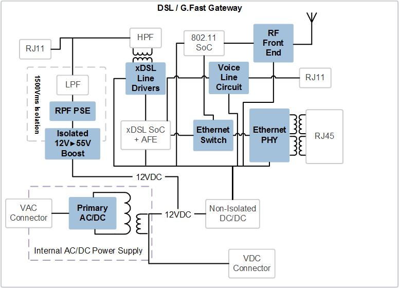 Broadcom home gateway reference design house design plans for Home gateway architecture