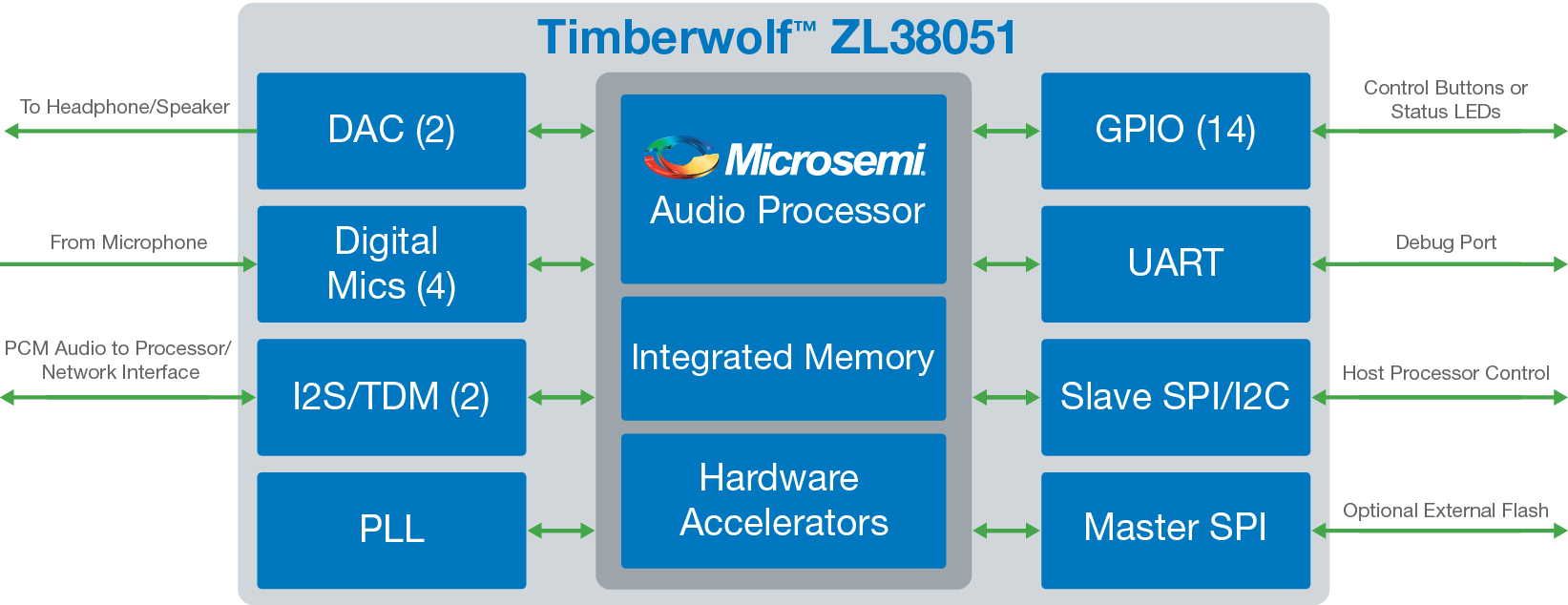 Zl38051 Microsemi Audio Circuit With Voice Over Capability Typical Applications Ip Camera Hd 2 Way