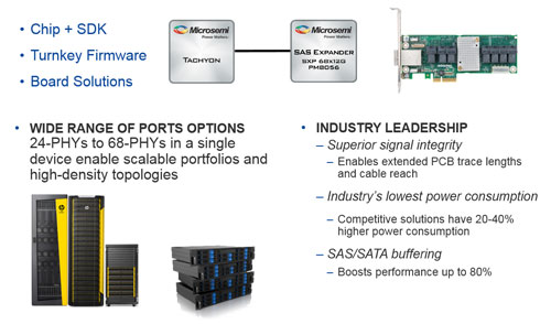Highest Density, Broad Portfolio, Lowest Power Storage Systems Solutions | Microsemi