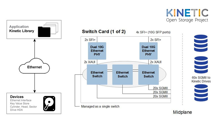 Solutions for Ethernet-Based Key-Value Kinetic Data Center Storage | Microsemi