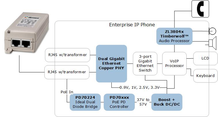 Enterprise IP Phone Solutions: PoE ICs, Diode Bridges and Voice Processors | Microsemi