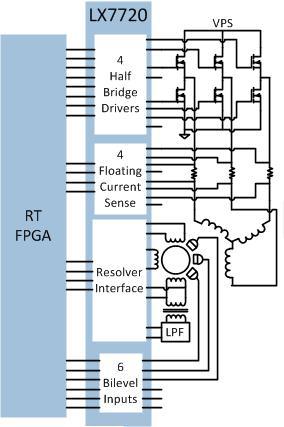 Rad-Tolerant Position Sensing and Motor Controller | Microsemi