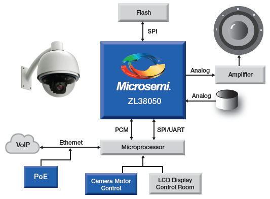 Audio processors for IP camera applications | Microsemi