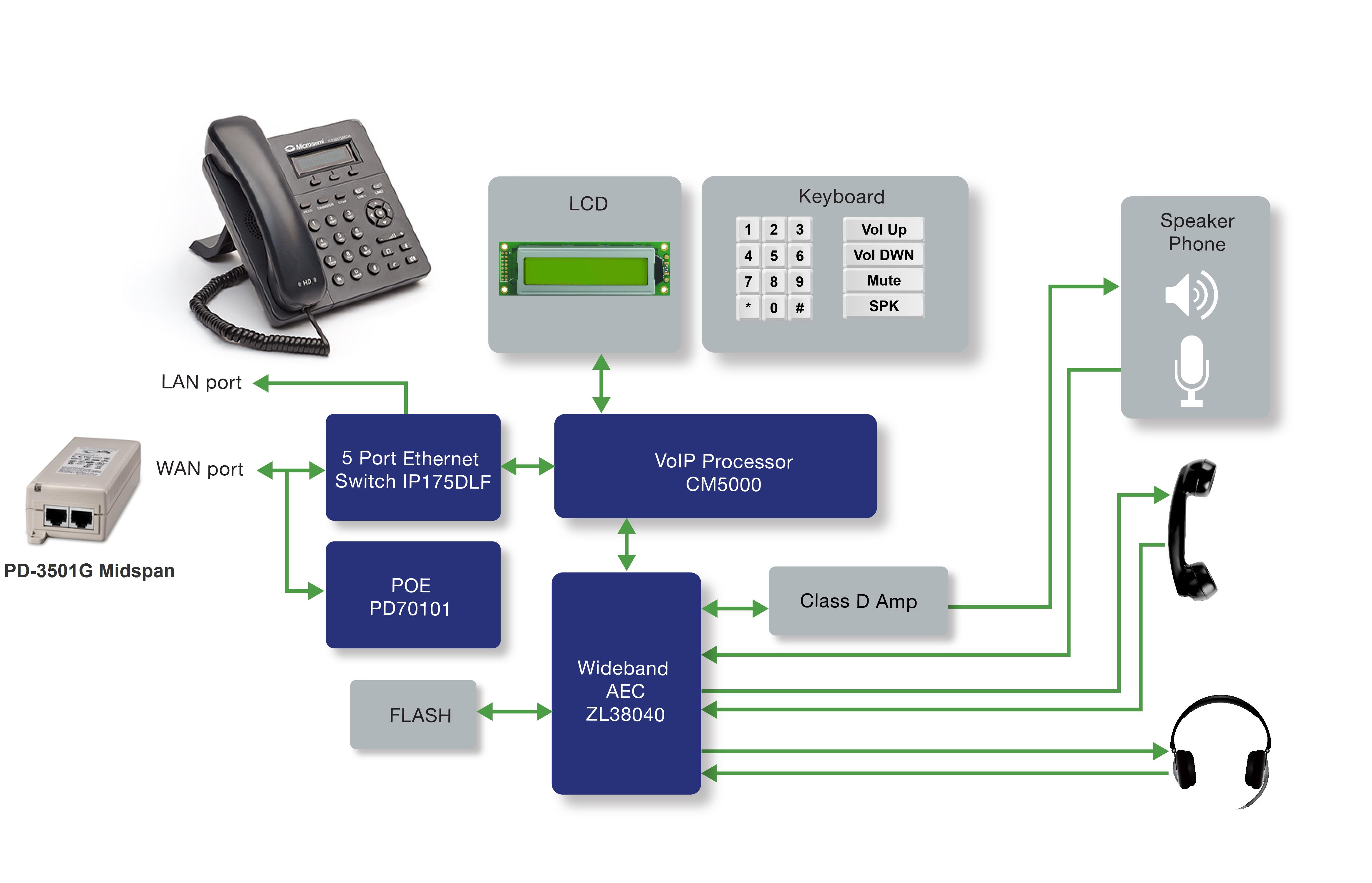 Applications ip phone microsemi for Ip camera design tool