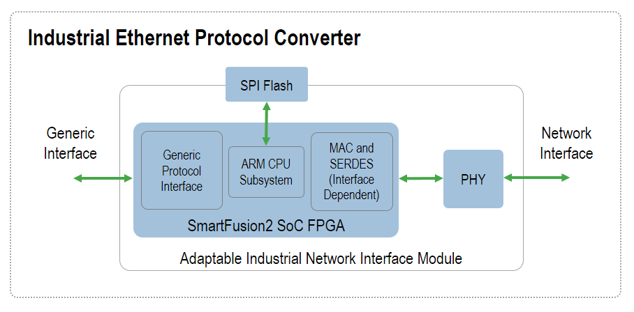 FPGA IP Building Blocks for Industrial Ethenret Protocol Conversion | Microsemi