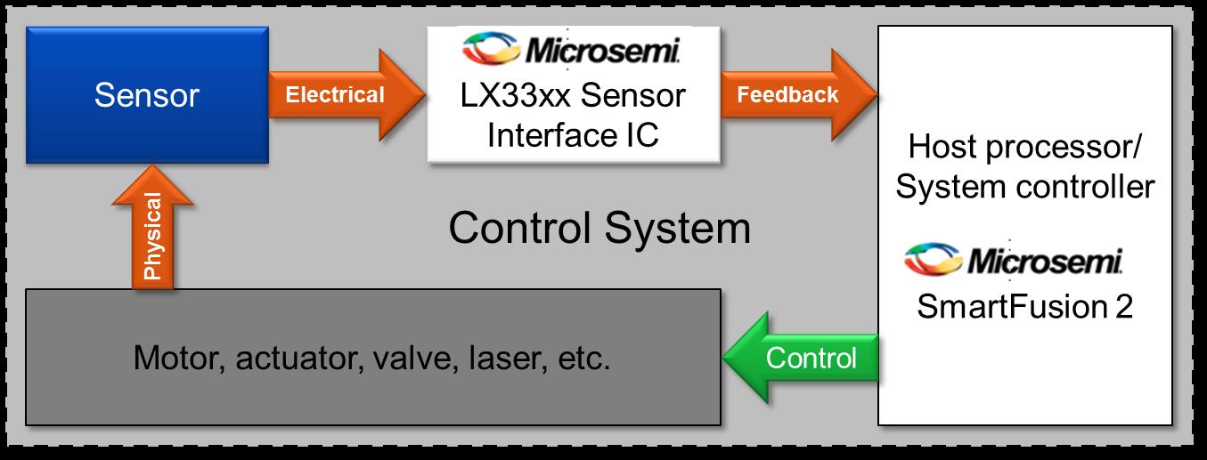 Sensor Interfaces