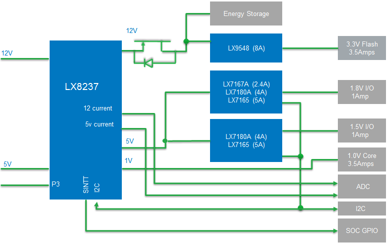 LX8237, SmartE-Fuse Devices, electronic fuses | Microsemi