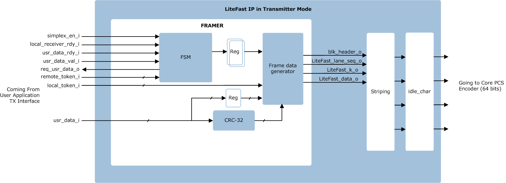 high speed serial interface/serdes   technology solutions   fpga, Wiring block