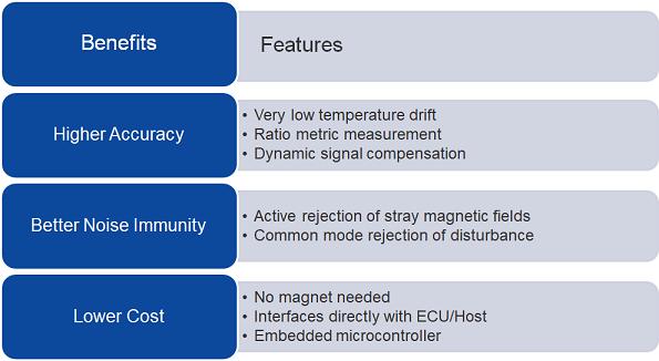 Inductive Position Sensors | Microsemi