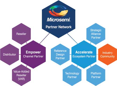 Microsemi Partner Network