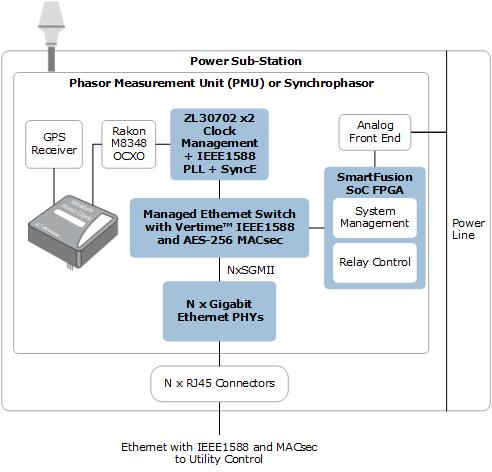 Smart Meter Power Substation Synchrophasor with Integrated IEEE 1588 Grand Master | Microsemi