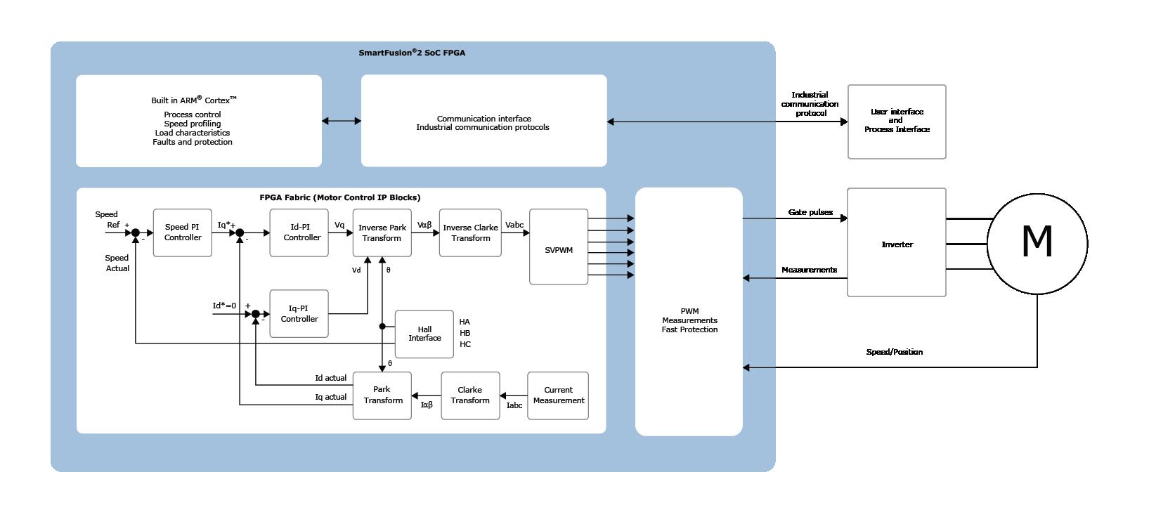 Applications   Motor Control   Microsemi