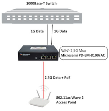Upgrade to a 802.11ac Wireless Access Point without replacing the Ethernet switch | Microsemi
