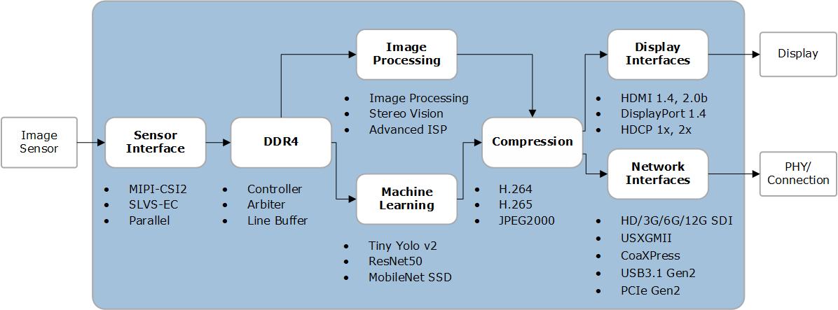 Smart Embedded Vision | Microsemi