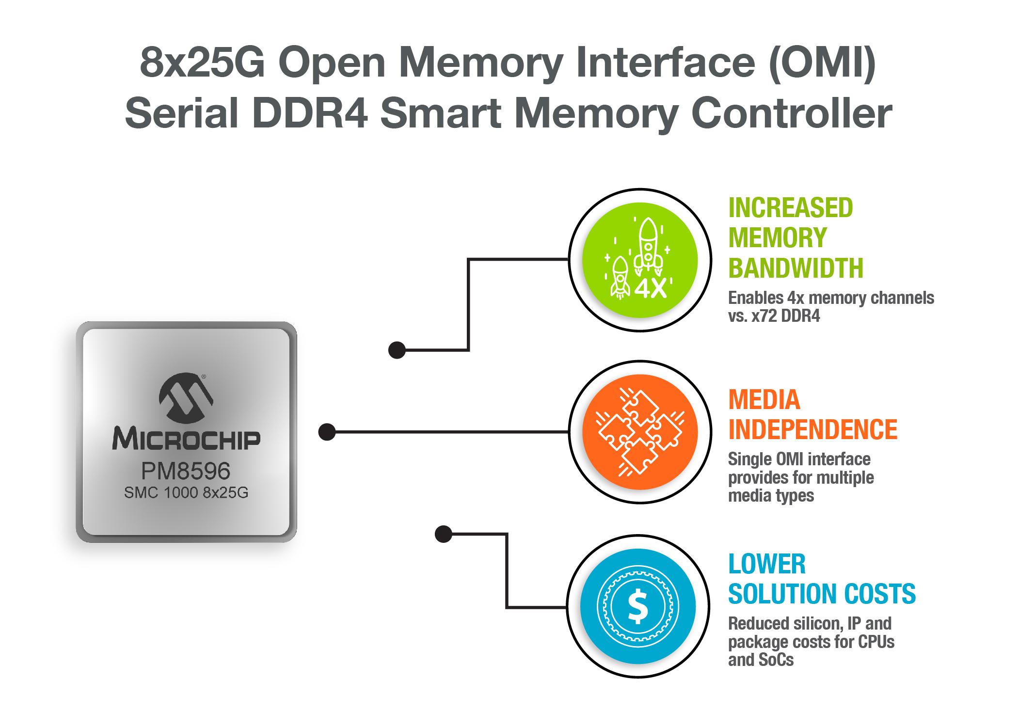SMC 1000 8x25G   Microsemi