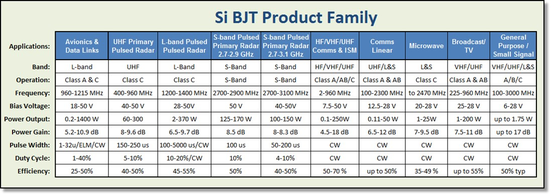 Si BJT RF Power Transistor Product Family