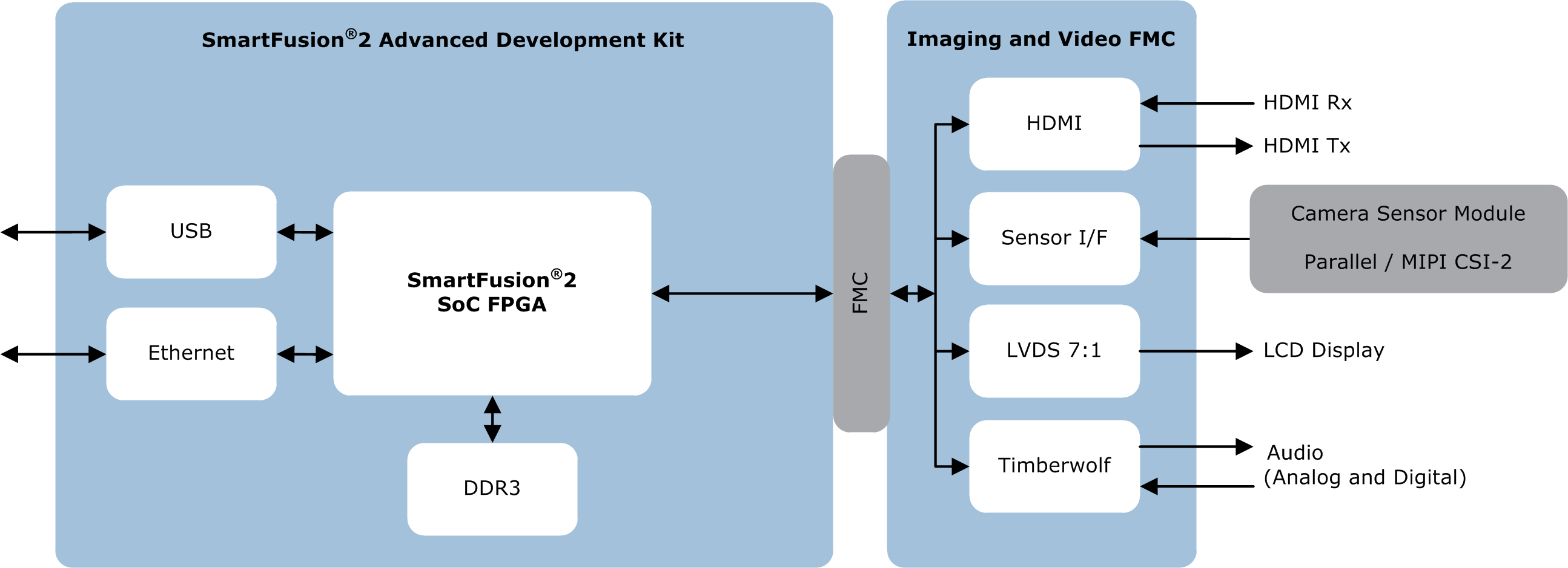 SmartFusion2 Advanced Development Kit and Imaging FMC