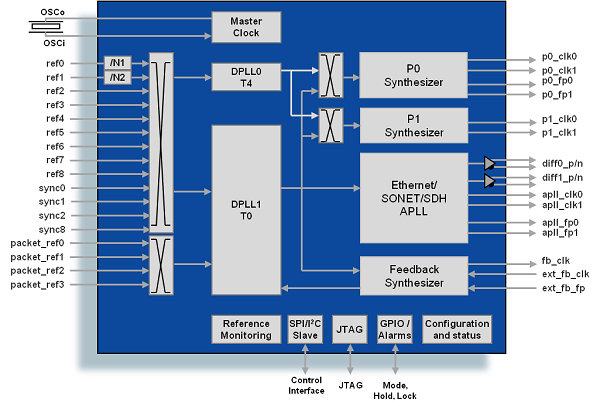 zl30343 microsemi electrical block diagram simplified block diagram