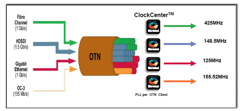 Otn Timing Timing And Synchronization Products