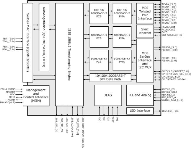 VSC8574 | Microsemi