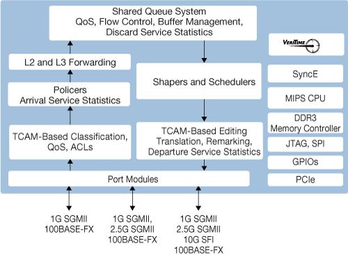 VSC7440_Block_Diagram vsc7440 microsemi