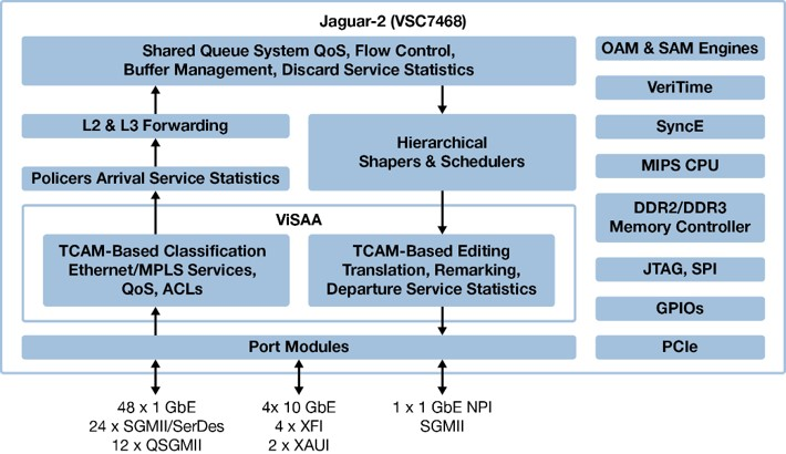 Jaguar 2 VSC7468 Block Diagram
