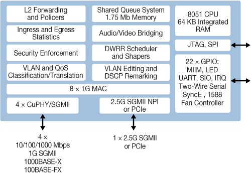 ethernet switch, layer 2 switches, ethernet switch chip | Microsemi