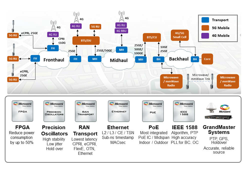 5G network diagram