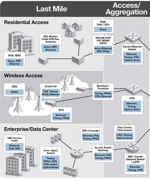 Access Network Infrastructure Solutions | Microsemi