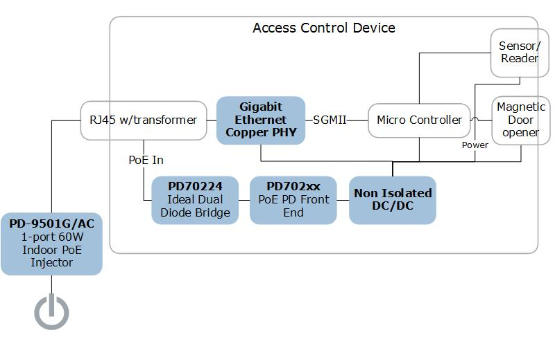 ICs & Systems for Access Contol Devices | Microsemi