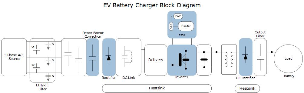 EV Battery Charger | Microsemi