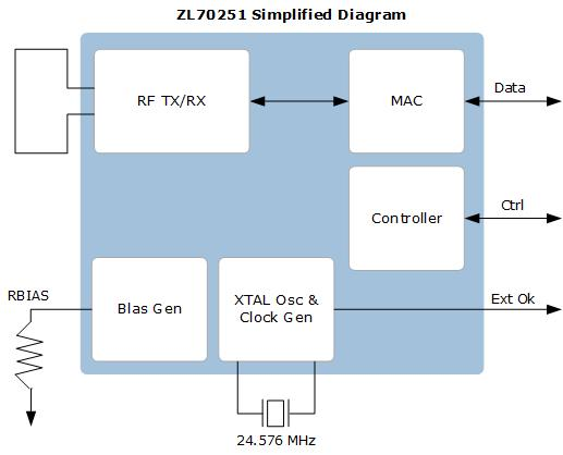 ZL70251 Simplified Diagram