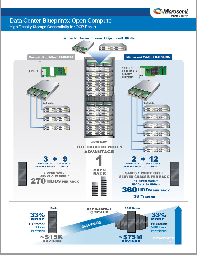 Microsemi Data Center Blueprints Open Compute