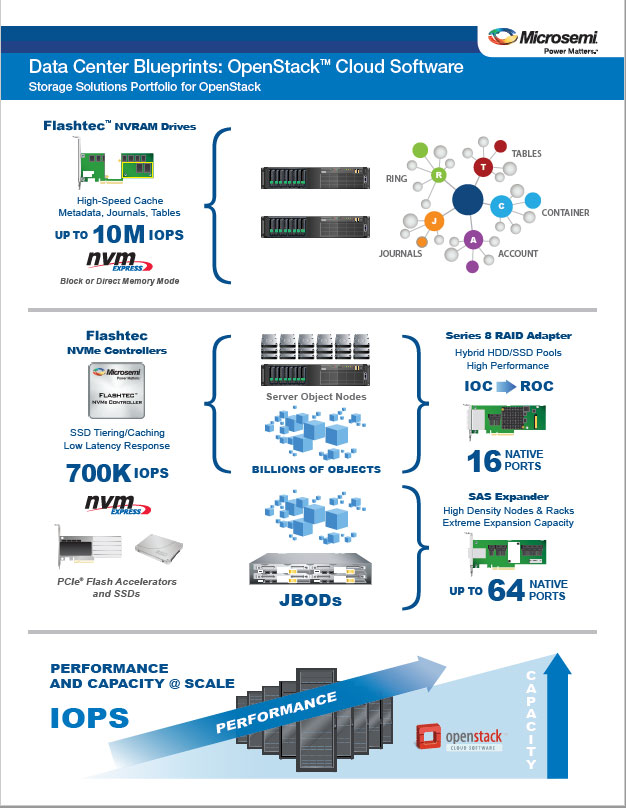 Microsemi Data Center Blueprints OpenStack