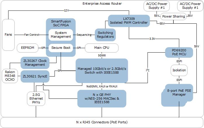 ICs & Software for Enterprise Access Router Design | Microsemi