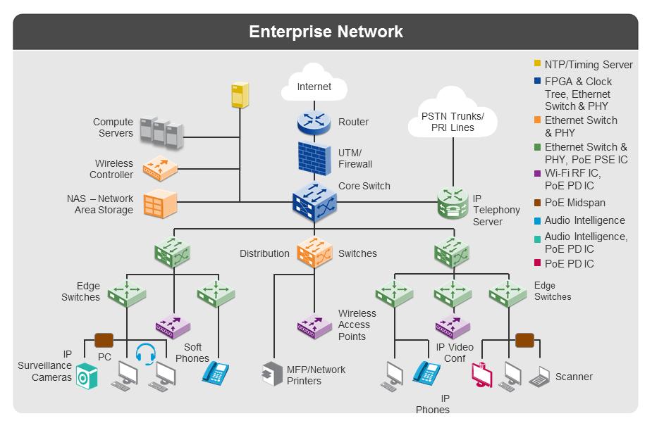 Enterprise System Design