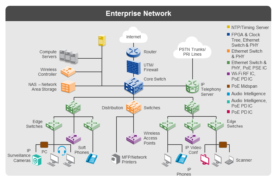 Enterprise_Infrastructure_network_diagram_11092017 applications enterprise infrastructure microsemi