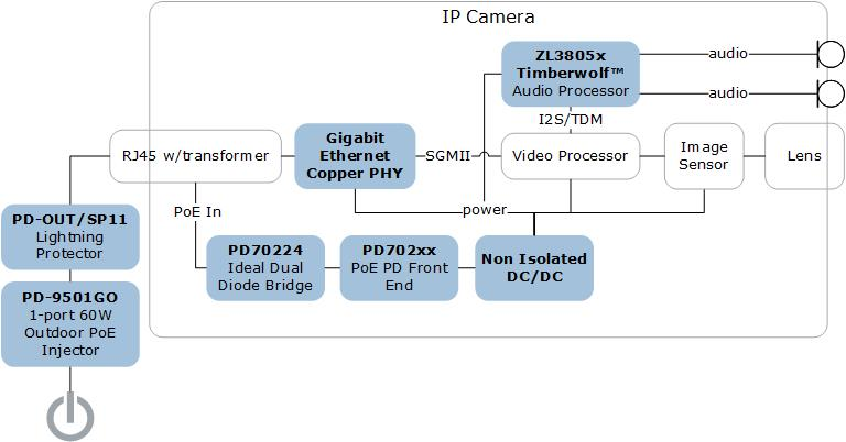 IP Security Camera System Solutions | Microsemi