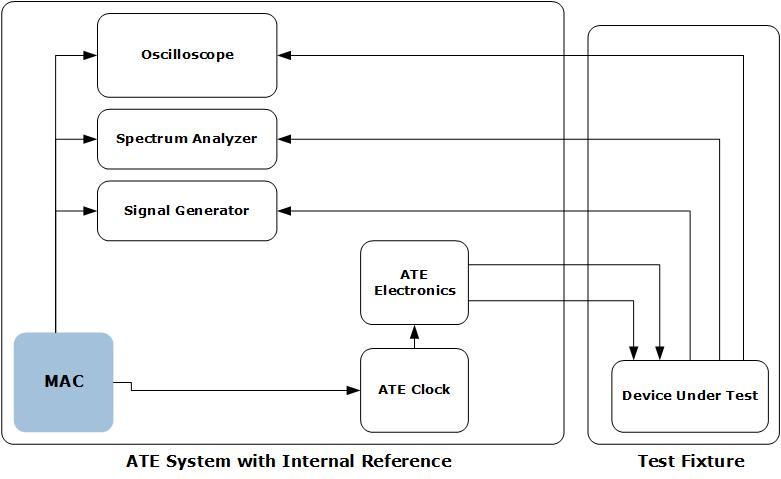 MAC in  Automated Test Equipment Synchronization | Microsemi