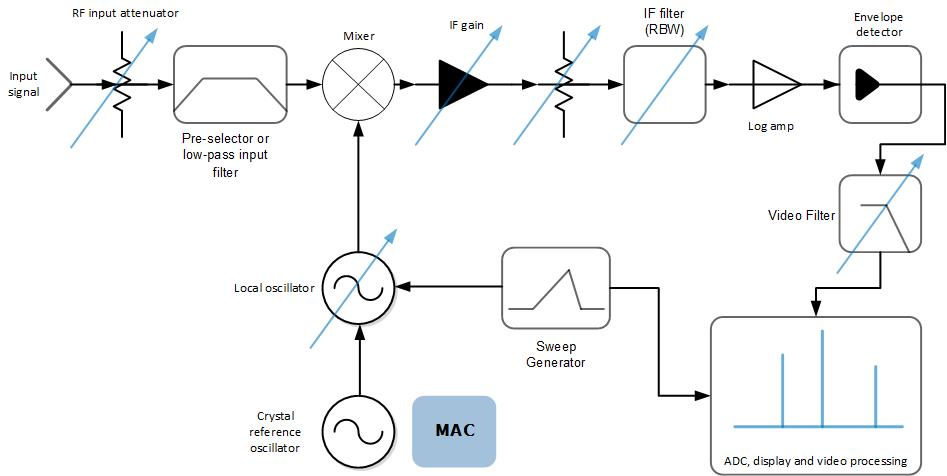MAC in RF Signal Analyzer | Microsemi
