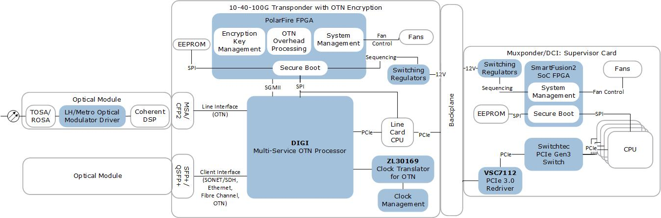 10-40-100G Transponder with OTN Encryption | Microsemi